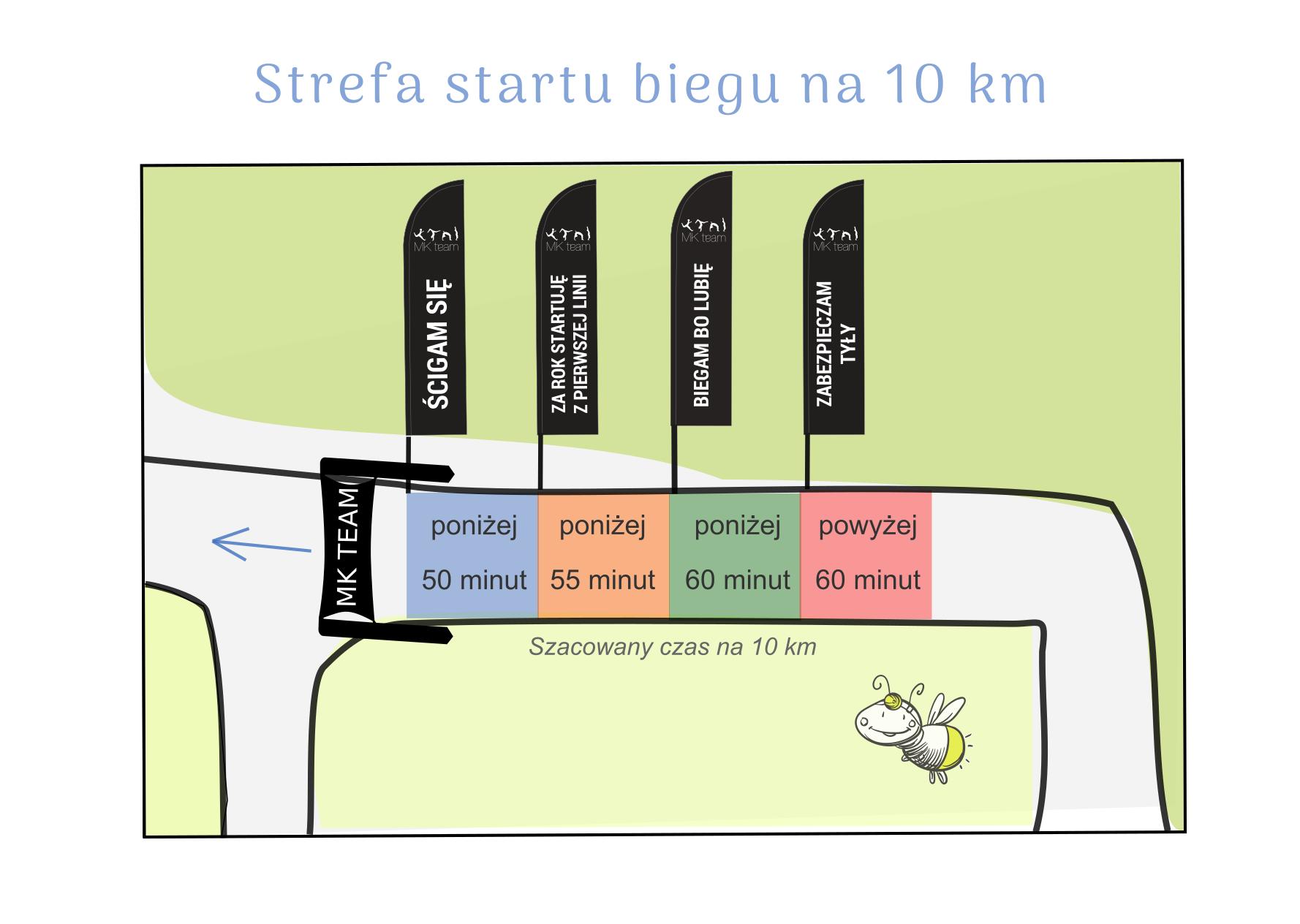 Strefy startowe - bieg 10 km
